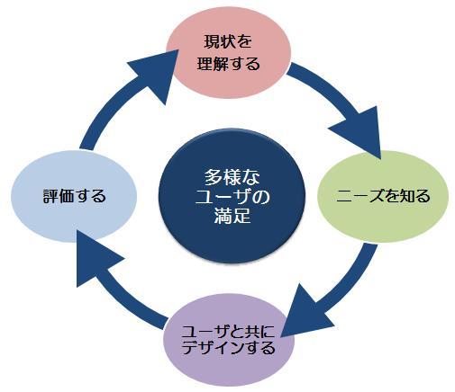 多様なユーザーの満足を高めるプロセス