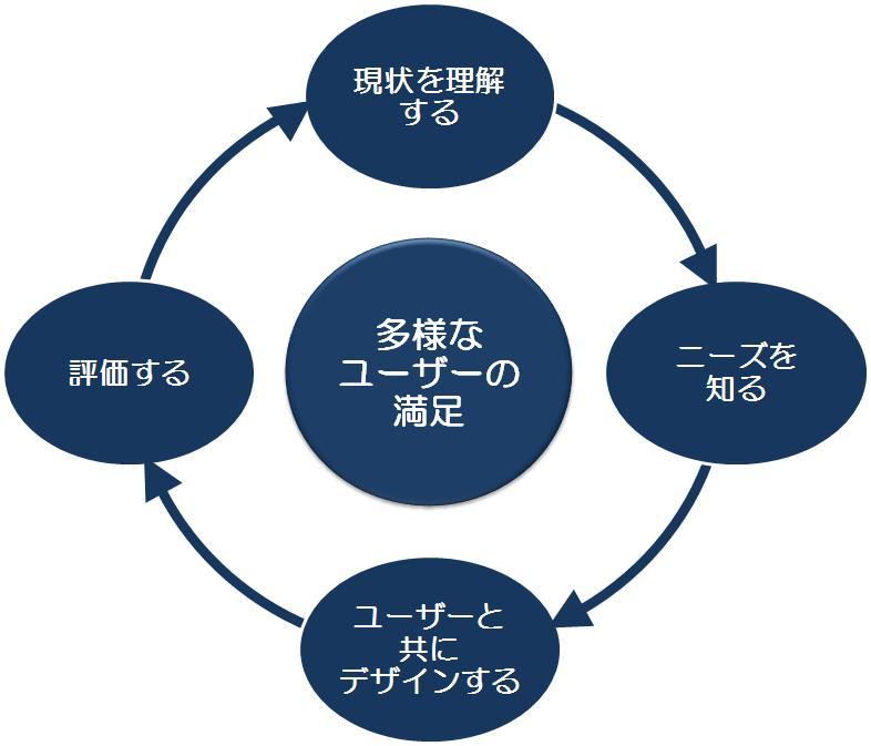 本サービスでは、ユーザーの現状を理解し、ニーズを把握し、製品を評価します。