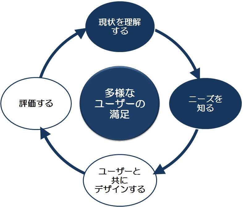 本サービスは、ユーザーの現状を理解し、ニーズを把握するためのサービスです。