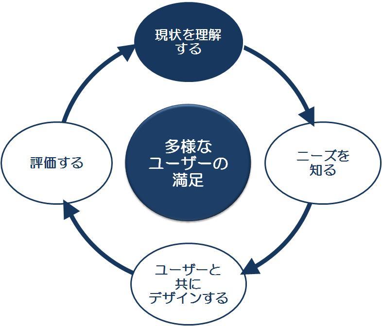 本サービスでは、ユーザーの状態を理解し、評価に必要な知識を学習できるようにします。
