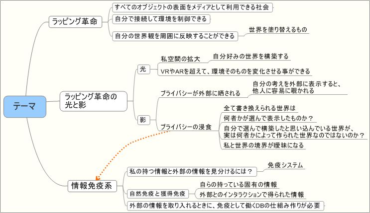 概要のマインドマップ