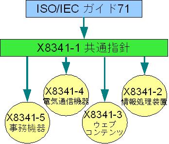 JIS X8341シリーズの構成図