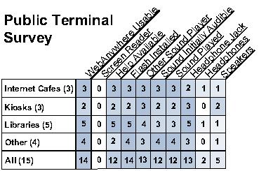 画像:公共端末でのテスト結果表